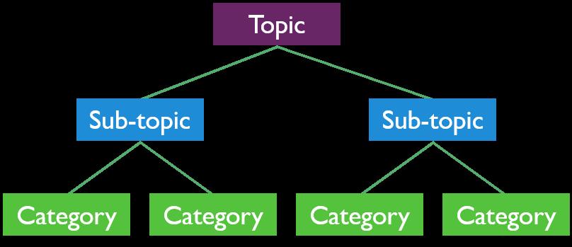 Essay Topics Categories